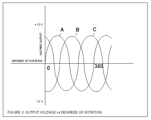 24 hundred alternator single alternator output voltage vs degrees of rotation multiple cheapraybanclubmaster Gallery