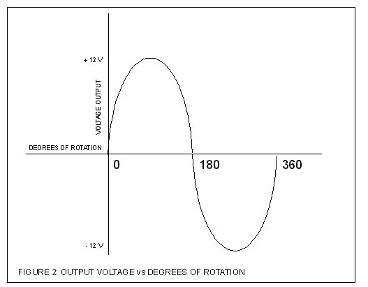 Alternator output voltage vs degrees of rotation, single